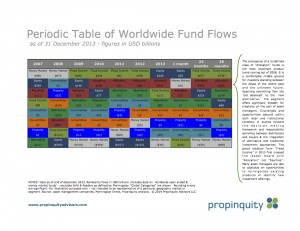 Propinquity - Periodic Table of World Wide Fund Flows - Dec 2013